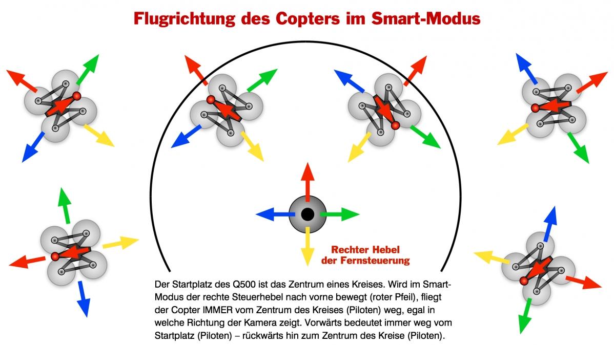 Smart-Modus